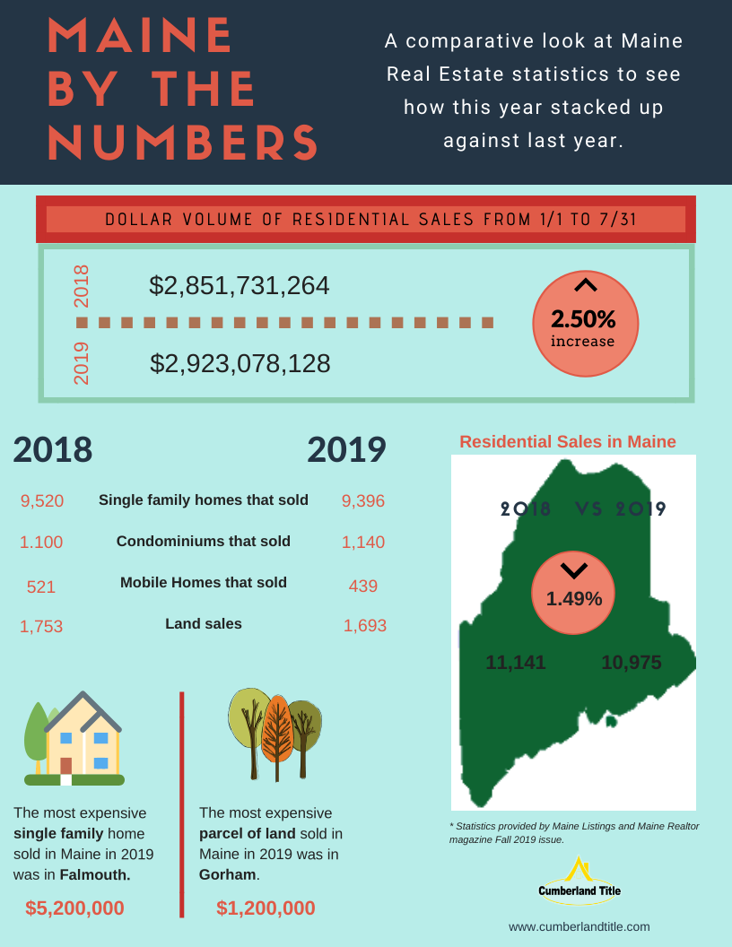 Maine by the numbers